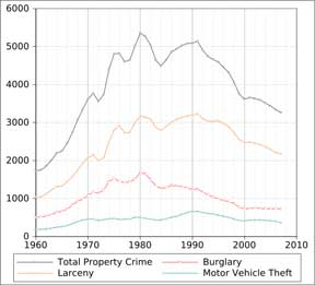 50 year Violent Crime Chart