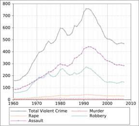 50 year Property Crime Chart